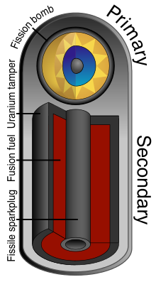Teller-Ulam_device_3D.svg
